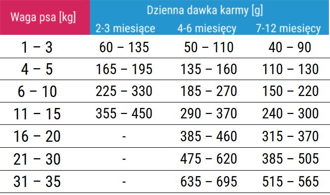 Forza10 Diet Fish Puppy -  antyalergiczna karma dla szczeniąt